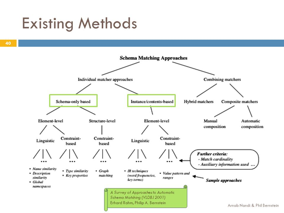 Existing Methods 40 Arnab Nandi & Phil Bernstein A Survey of Approaches to Automatic Schema Matching (VLDBJ 2001) Erhard Rahm, Philip A. Bernstein