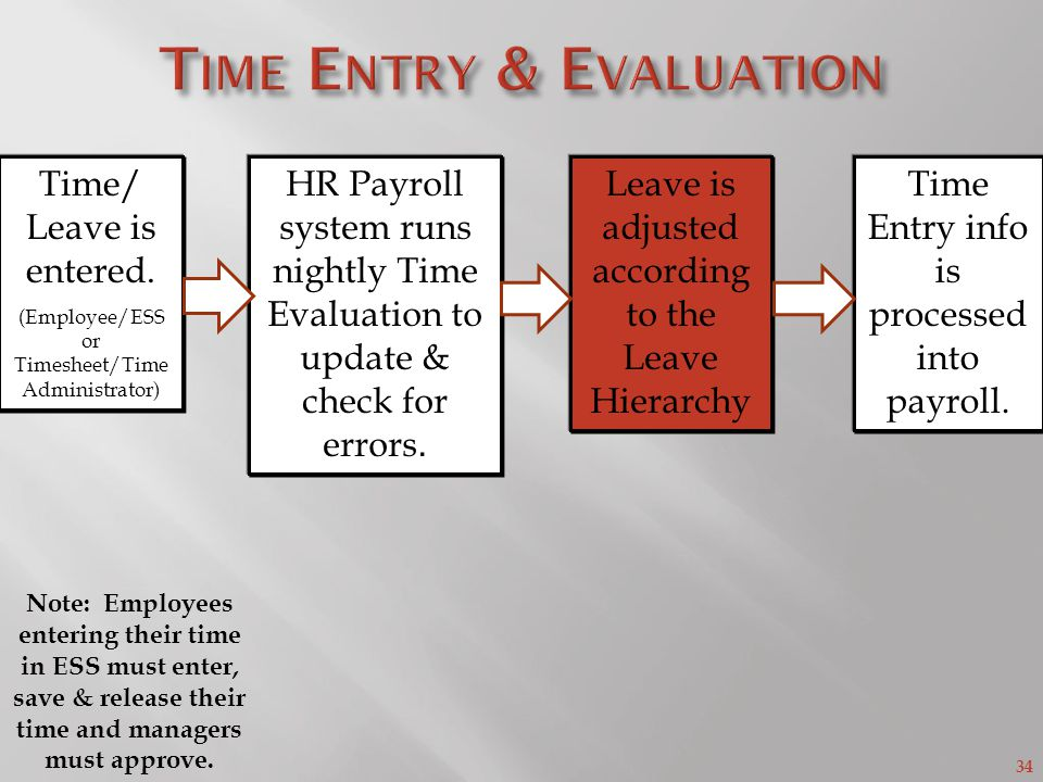 34 HR Payroll system runs nightly Time Evaluation to update & check for errors.