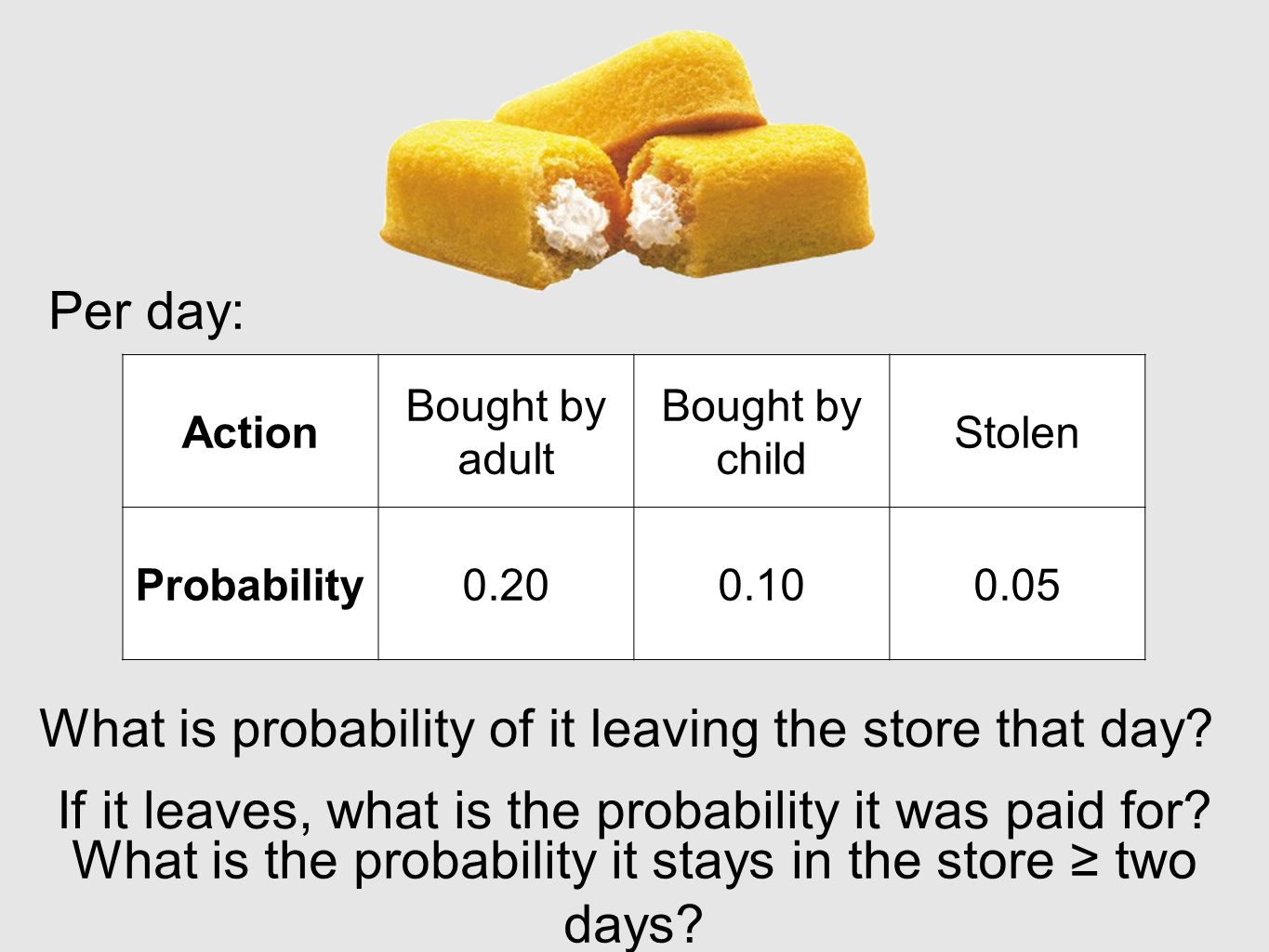 Per day: What is probability of it leaving the store that day.