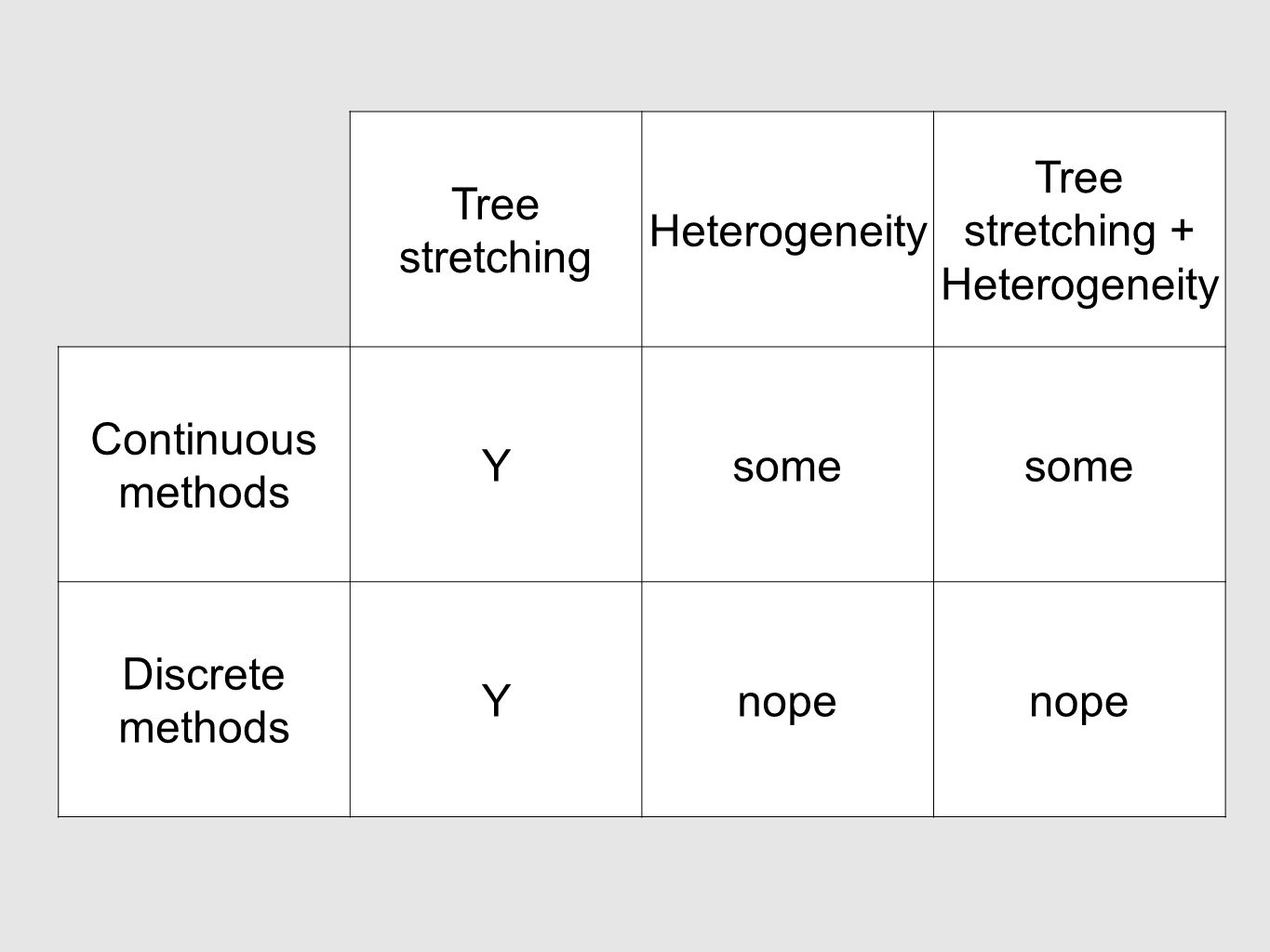 Tree stretching Heterogeneity Tree stretching + Heterogeneity Continuous methods Ysome Discrete methods Ynope