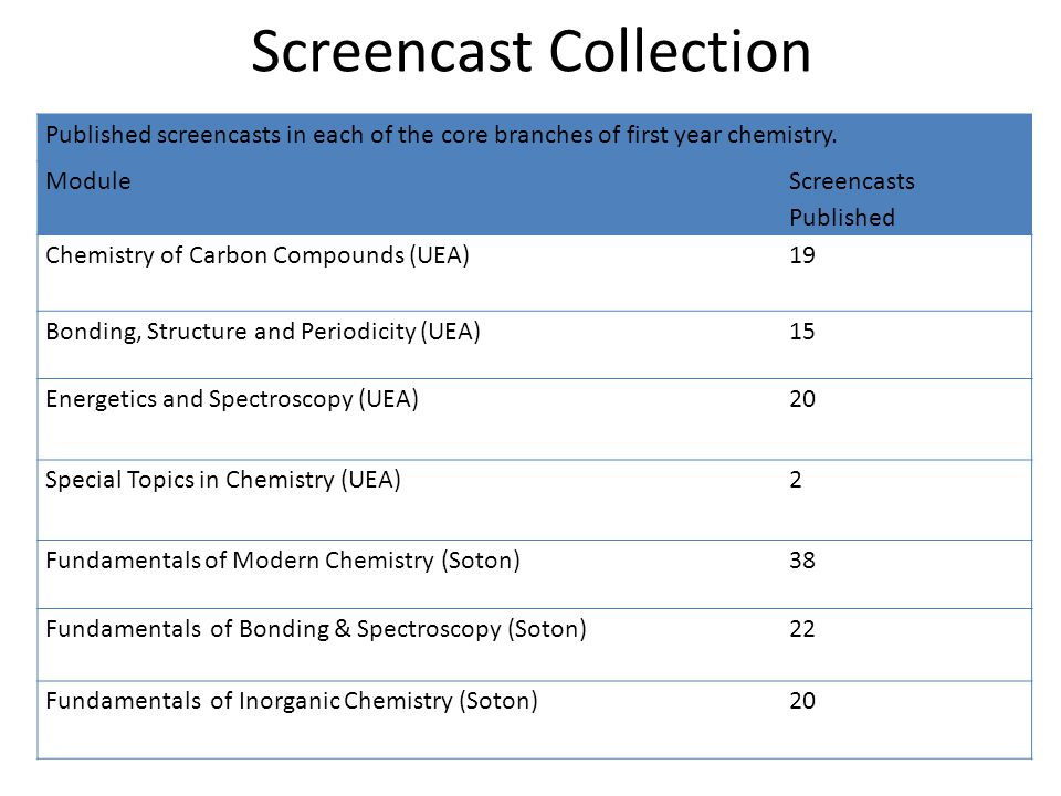 Screencast Collection Published screencasts in each of the core branches of first year chemistry.