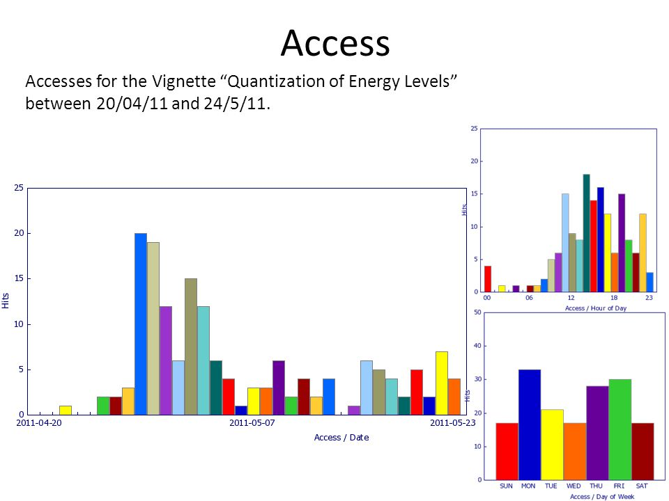 Access Accesses for the Vignette Quantization of Energy Levels between 20/04/11 and 24/5/11.