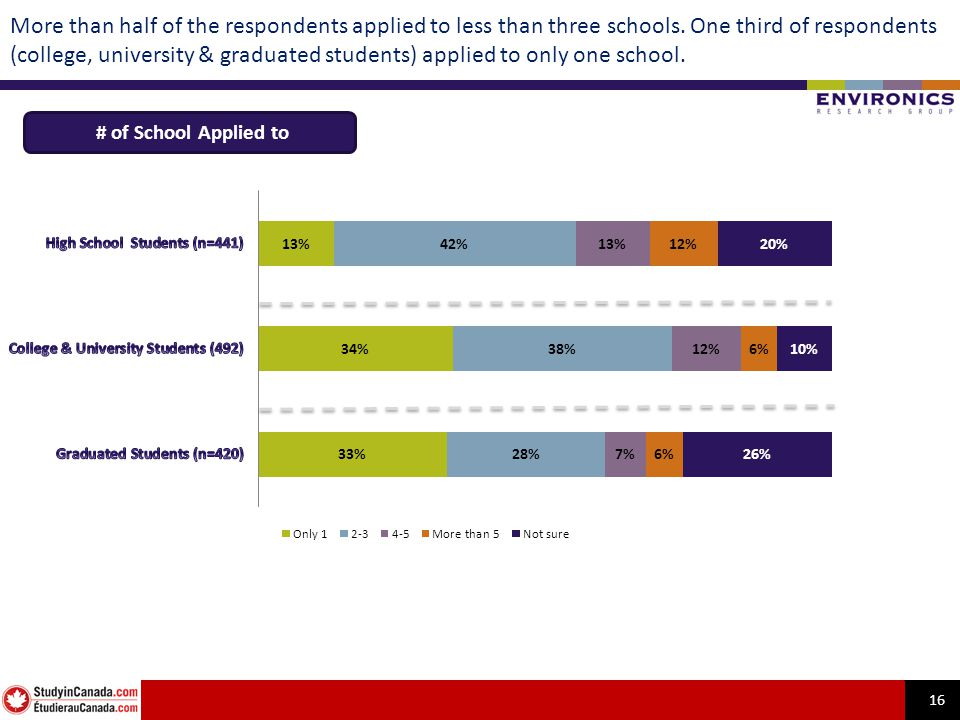 16 More than half of the respondents applied to less than three schools. One third of respondents (college, university & graduated students) applied t
