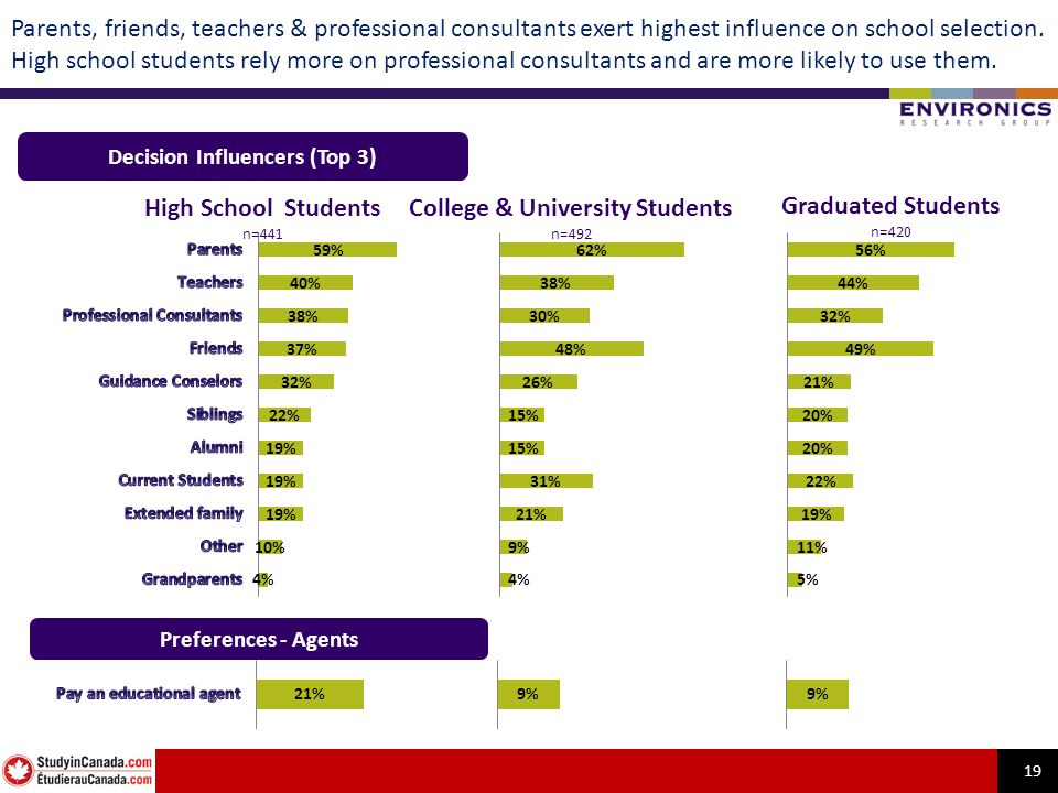 19 Parents, friends, teachers & professional consultants exert highest influence on school selection. High school students rely more on professional c