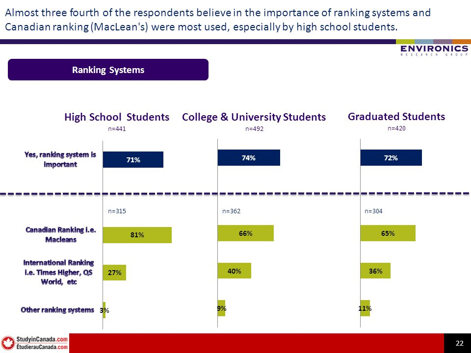 22 Almost three fourth of the respondents believe in the importance of ranking systems and Canadian ranking (MacLean's) were most used, especially by