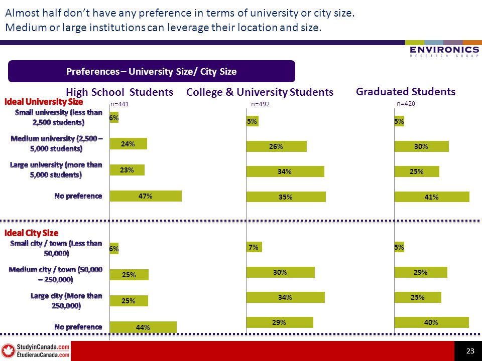 23 Almost half dont have any preference in terms of university or city size.