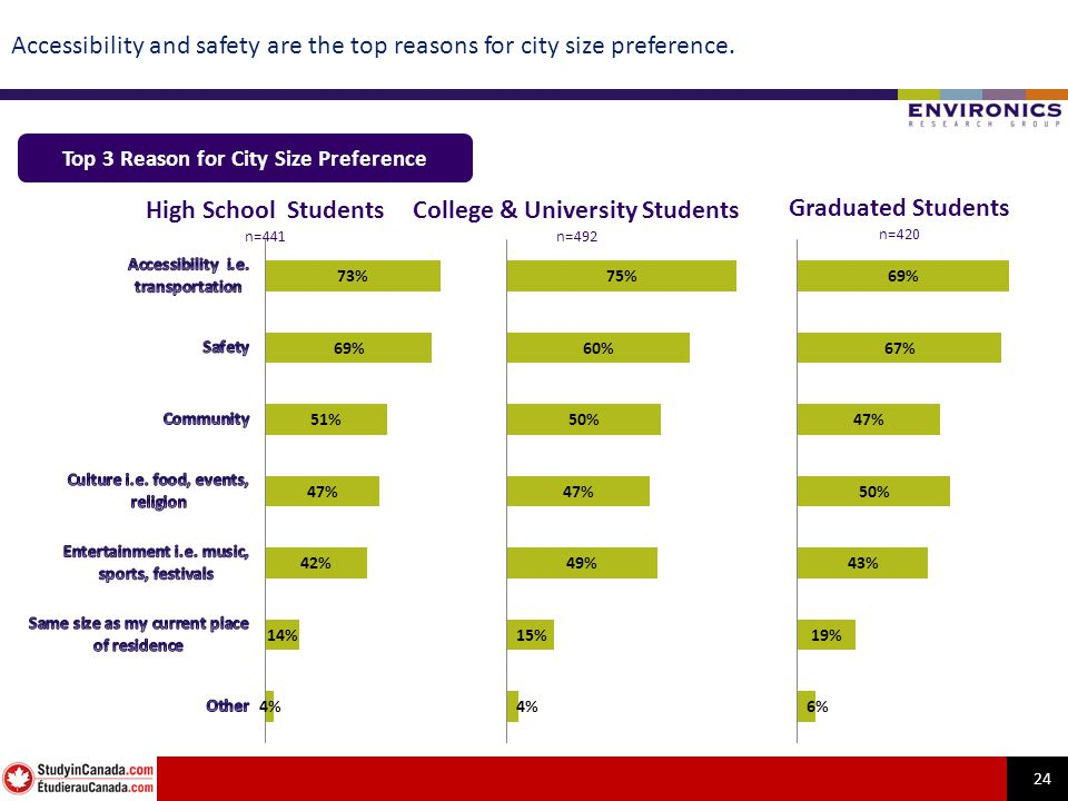 24 Accessibility and safety are the top reasons for city size preference. Top 3 Reason for City Size Preference High School Students n=441 College & U