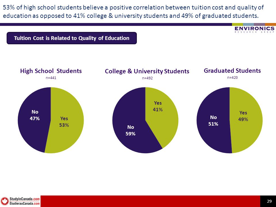 29 53% of high school students believe a positive correlation between tuition cost and quality of education as opposed to 41% college & university students and 49% of graduated students.