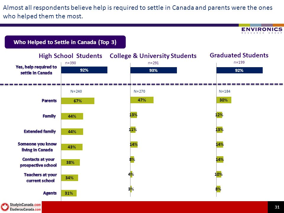 31 Almost all respondents believe help is required to settle in Canada and parents were the ones who helped them the most. Who Helped to Settle in Can