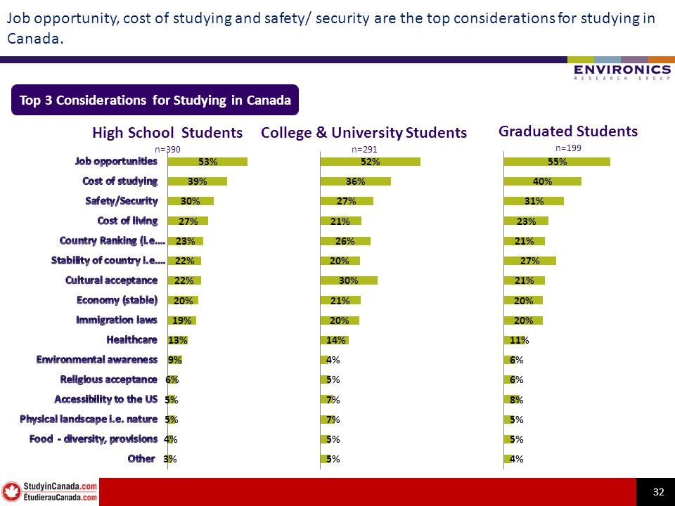 32 Job opportunity, cost of studying and safety/ security are the top considerations for studying in Canada. Top 3 Considerations for Studying in Cana
