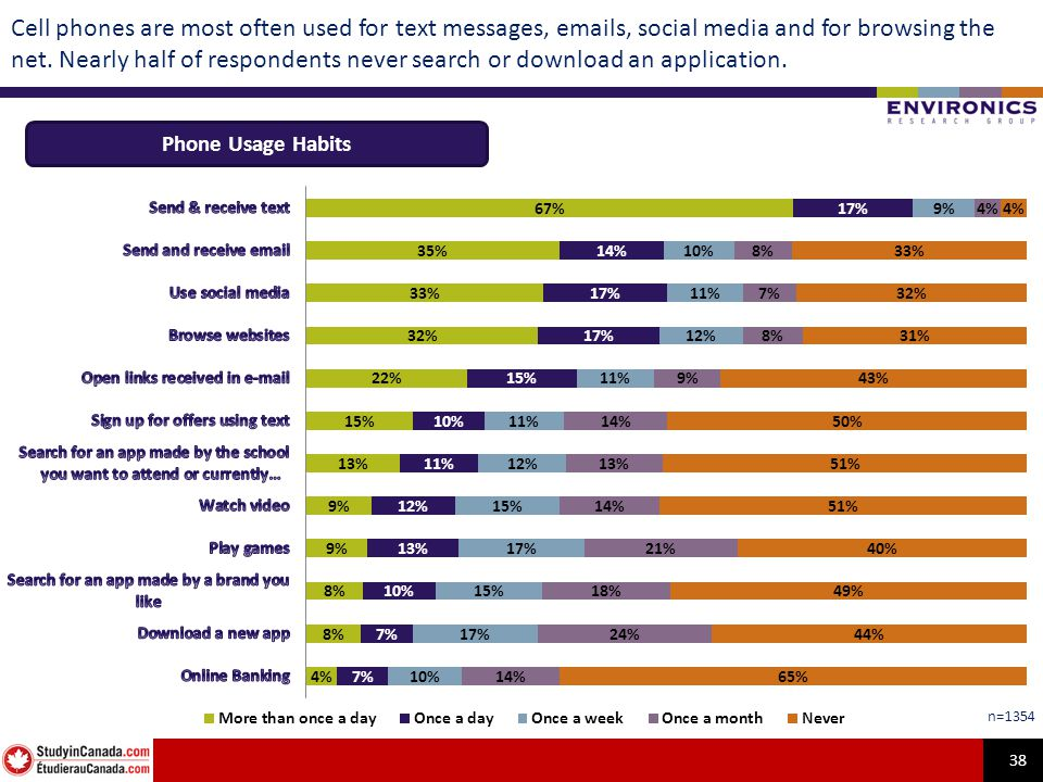 38 Cell phones are most often used for text messages, emails, social media and for browsing the net.
