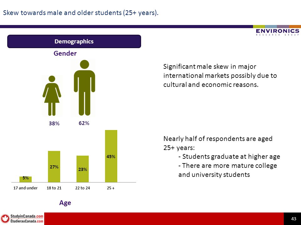 43 Skew towards male and older students (25+ years).