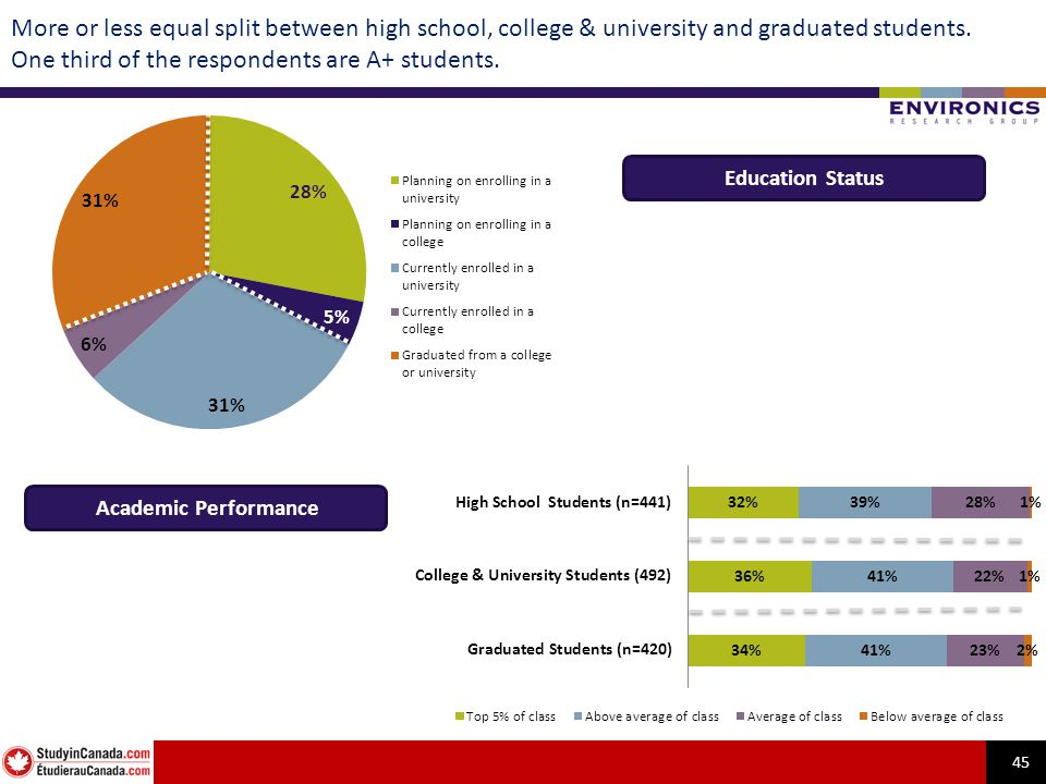 45 More or less equal split between high school, college & university and graduated students. One third of the respondents are A+ students. Academic P