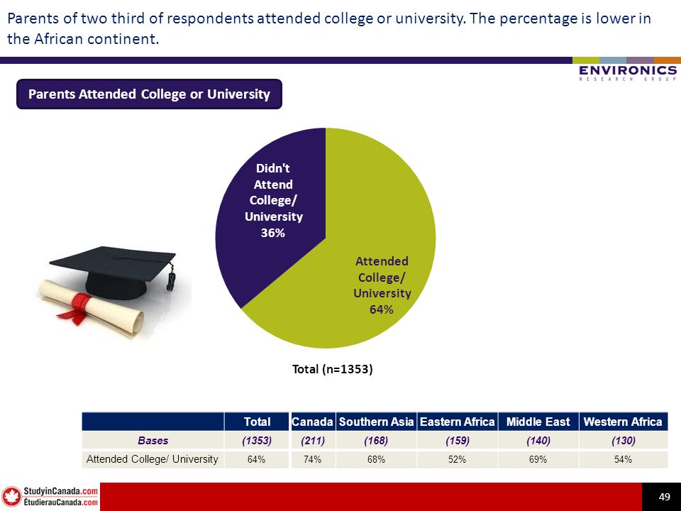 49 Parents of two third of respondents attended college or university.
