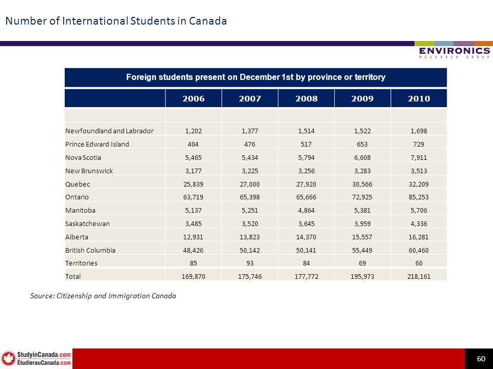 60 Number of International Students in Canada Foreign students present on December 1st by province or territory 20062007200820092010 Newfoundland and Labrador1,2021,3771,5141,5221,698 Prince Edward Island404476517653729 Nova Scotia5,4655,4345,7946,6087,911 New Brunswick3,1773,2253,2563,2833,513 Quebec25,83927,00027,92030,56632,209 Ontario63,71965,39865,66672,92585,253 Manitoba5,1375,2514,8645,3815,706 Saskatchewan3,4853,5203,6453,9594,336 Alberta12,93113,82314,37015,55716,281 British Columbia48,42650,14250,14155,44960,460 Territories8593846960 Total169,870175,746177,772195,973218,161 Source: Citizenship and Immigration Canada