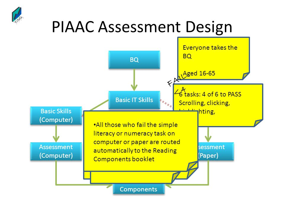 FAIL <4 of 8 FAIL <3 of 6 PIAAC Assessment Design BQ Basic Skills (Computer) Basic IT Skills Assessment (Computer) Reading Components Basic Skills (Paper) Assessment (Paper) Everyone takes the BQ Aged 16-65 6 tasks: 4 of 6 to PASS Scrolling, clicking, highlighting, 4 literacy tasks 4 numeracy tasks (same as computer tasks) 4 of 8 to PASS FAIL <4 3 literacy tasks 3 numeracy tasks 3 of 6 to PASS Literacy and Numeracy Numeracy and Literacy Numeracy and Problem-solving Literacy OR Numeracy booklet Selected at random All those who fail the simple literacy or numeracy task on computer or paper are routed automatically to the Reading Components booklet