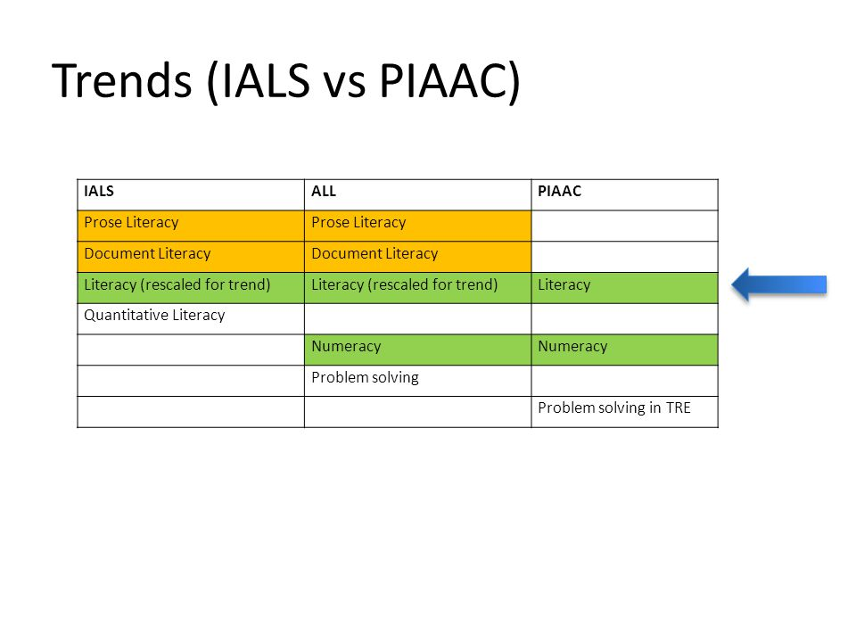 Trends (IALS vs PIAAC) IALSALLPIAAC Prose Literacy Document Literacy Literacy (rescaled for trend) Literacy Quantitative Literacy Numeracy Problem sol