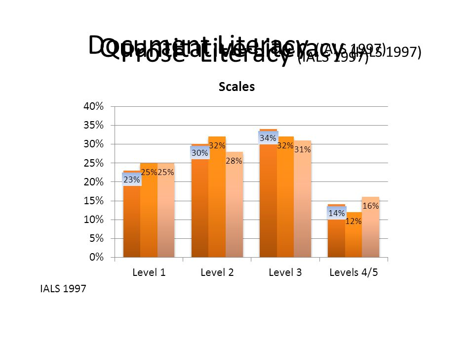 Prose Literacy (IALS 1997) Document Literacy (IALS 1997) Quantitative Literacy (IALS 1997) IALS 1997