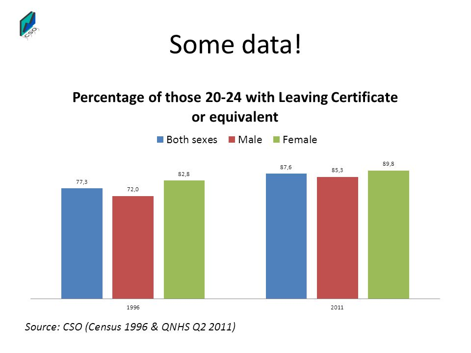 Some data! Source: CSO (Census 1996 & QNHS Q2 2011)