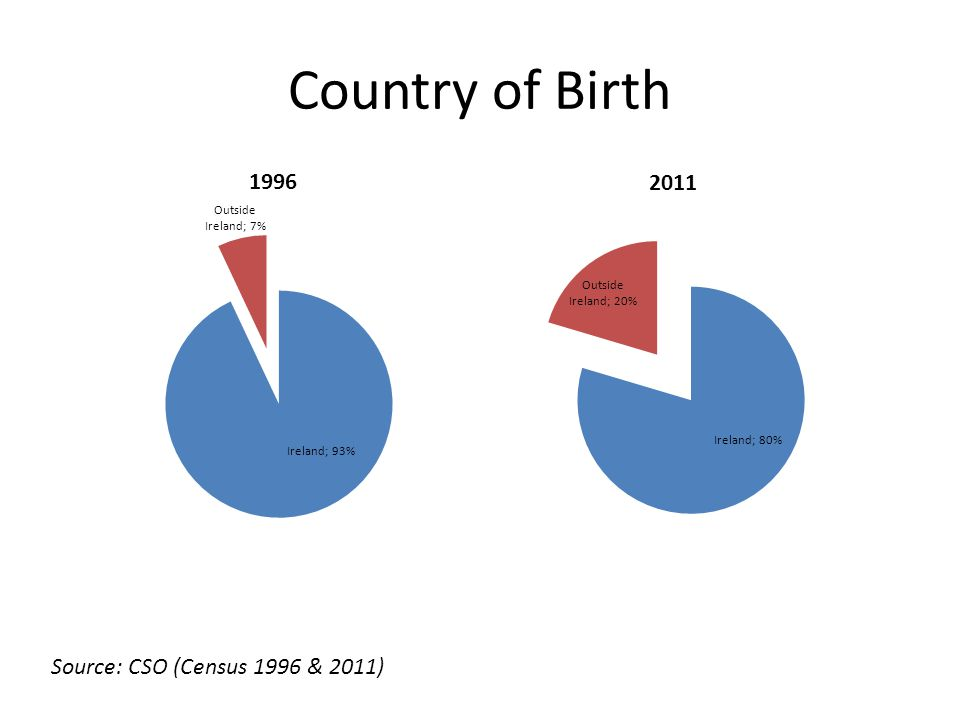 Country of Birth Source: CSO (Census 1996 & 2011)