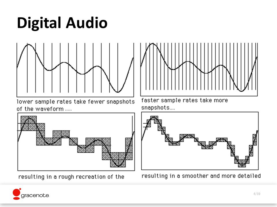 6/39 Digital Audio