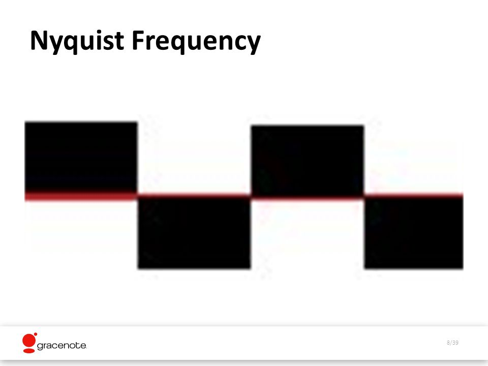 8/39 Nyquist Frequency