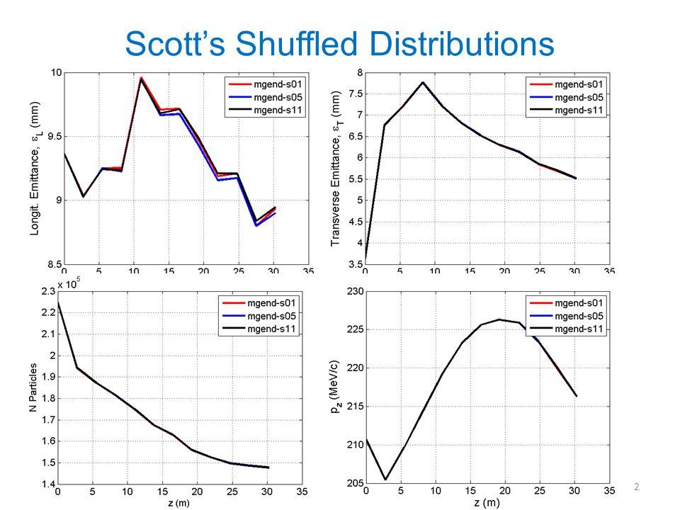 2 Scotts Shuffled Distributions