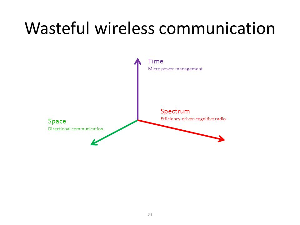 Wasteful wireless communication 21 Time Micro power management Space Directional communication Spectrum Efficiency-driven cognitive radio