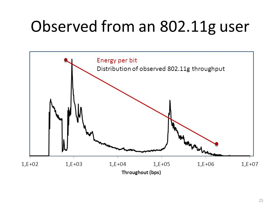 Observed from an 802.11g user 25 Energy per bit Distribution of observed 802.11g throughput