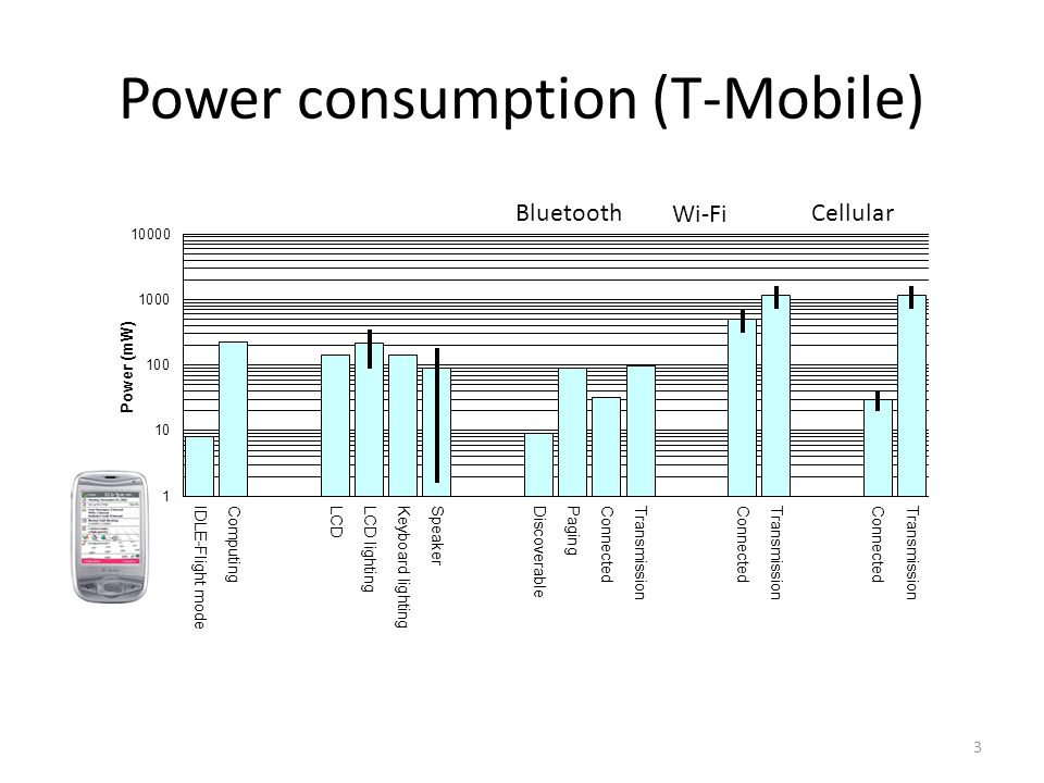 3 Power consumption (T-Mobile) Bluetooth Wi-Fi Cellular