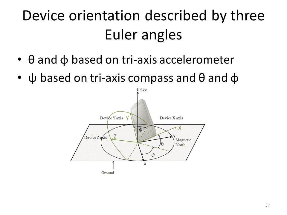 Device orientation described by three Euler angles θ and φ based on tri-axis accelerometer ψ based on tri-axis compass and θ and φ 37