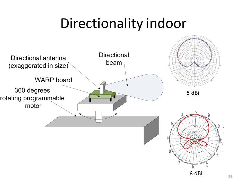 Directionality indoor 39 5 dBi 8 dBi
