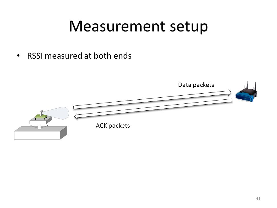 Measurement setup RSSI measured at both ends 41 Data packets ACK packets