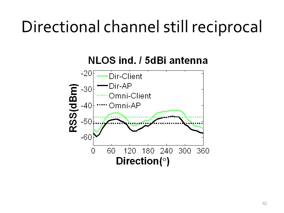 Directional channel still reciprocal 42