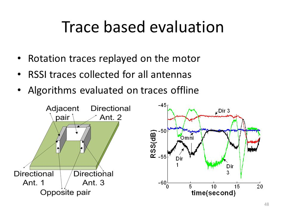 Trace based evaluation Rotation traces replayed on the motor RSSI traces collected for all antennas Algorithms evaluated on traces offline 48