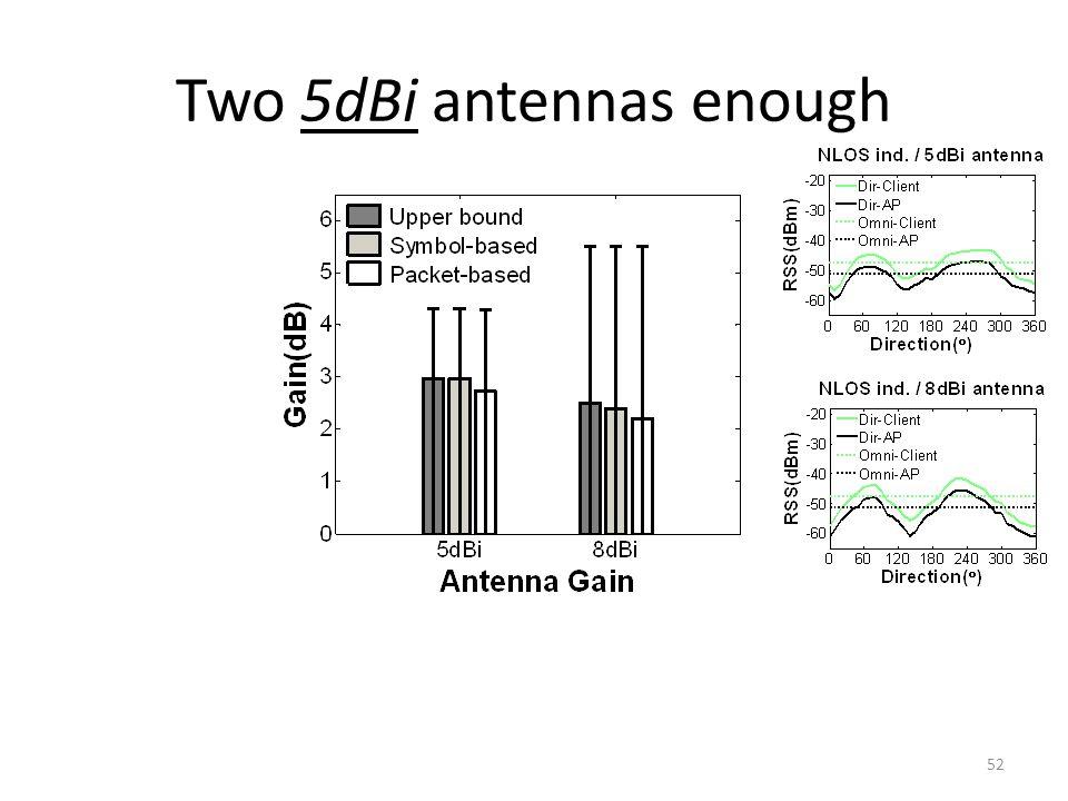Two 5dBi antennas enough 52