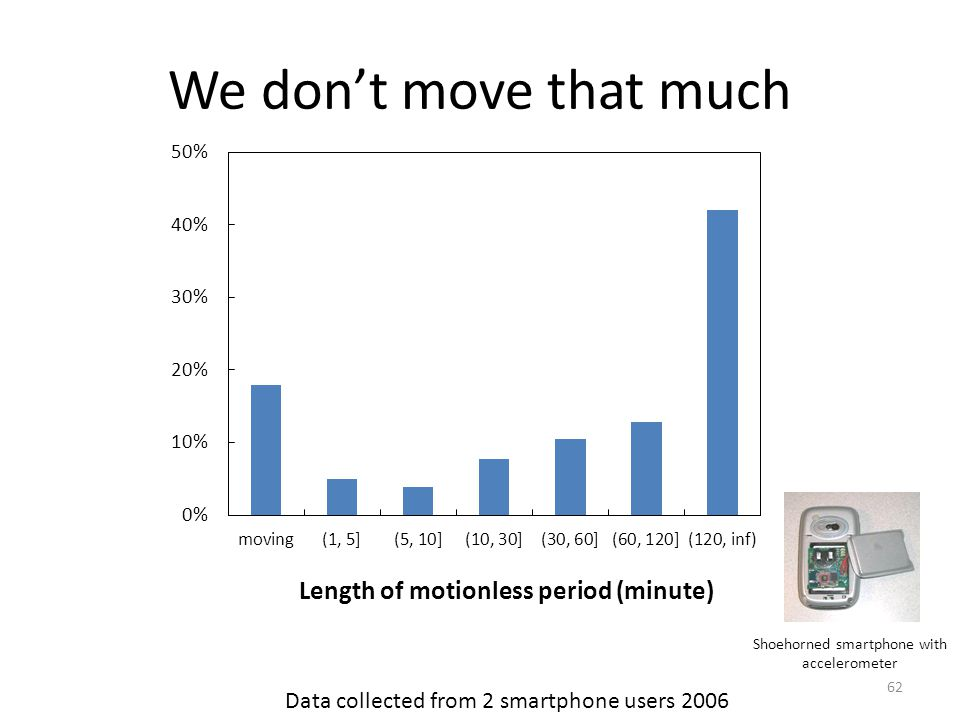 We dont move that much 62 Shoehorned smartphone with accelerometer Data collected from 2 smartphone users 2006