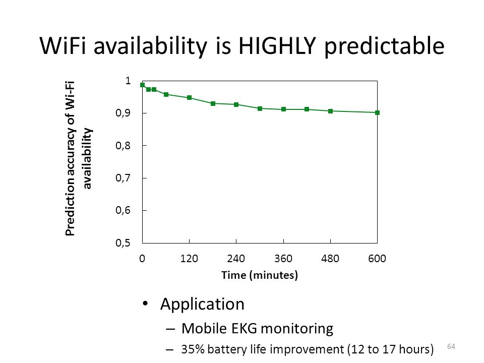WiFi availability is HIGHLY predictable 64 Application – Mobile EKG monitoring – 35% battery life improvement (12 to 17 hours)