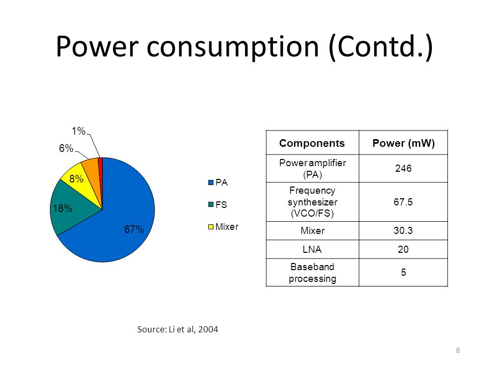 8 Power consumption (Contd.) Source: Li et al, 2004 ComponentsPower (mW) Power amplifier (PA) 246 Frequency synthesizer (VCO/FS) 67.5 Mixer30.3 LNA20 Baseband processing 5