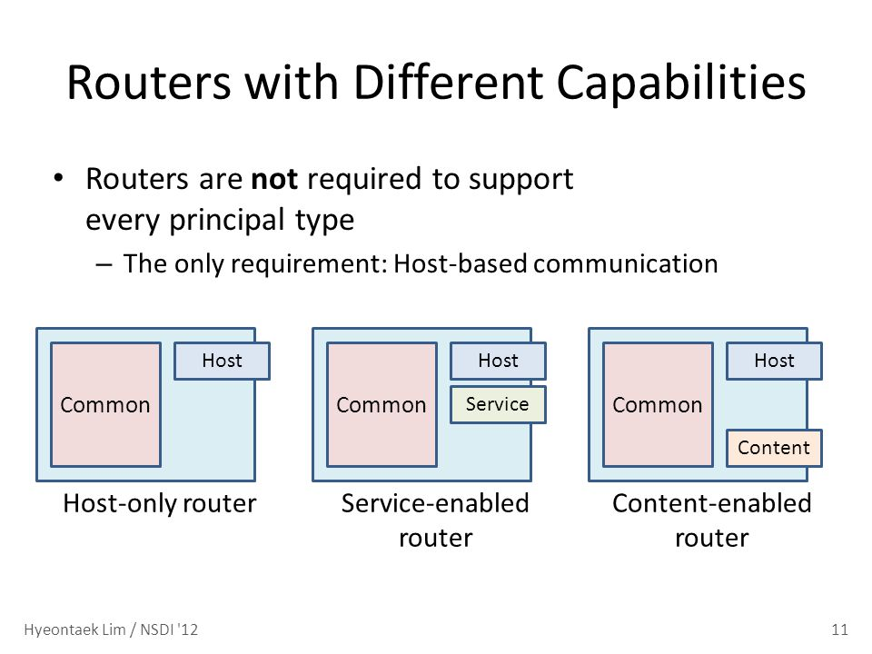 Routers with Different Capabilities Routers are not required to support every principal type – The only requirement: Host-based communication 11 Host Common Host-only router Host Common Service Service-enabled router Host Common Content-enabled router Content Hyeontaek Lim / NSDI 12
