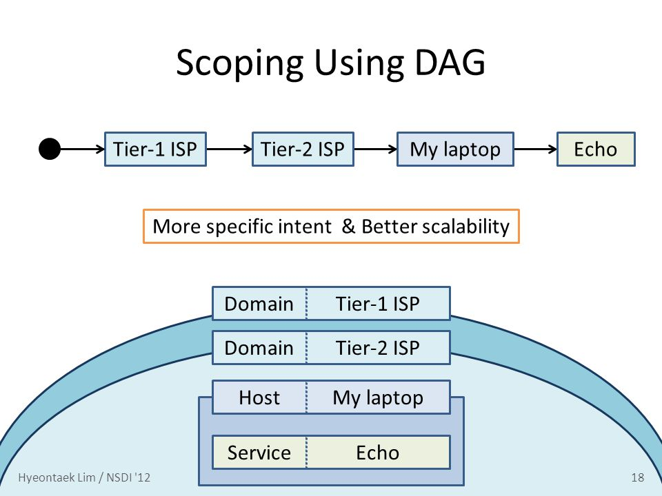Scoping Using DAG 18 HostMy laptopServiceEchoDomainTier-1 ISPDomainTier-2 ISP EchoMy laptopTier-2 ISPTier-1 ISP More specific intent & Better scalability Hyeontaek Lim / NSDI 12