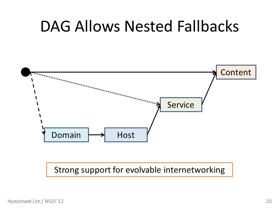 DAG Allows Nested Fallbacks 20 HostDomain Content Hyeontaek Lim / NSDI 12 Service Strong support for evolvable internetworking