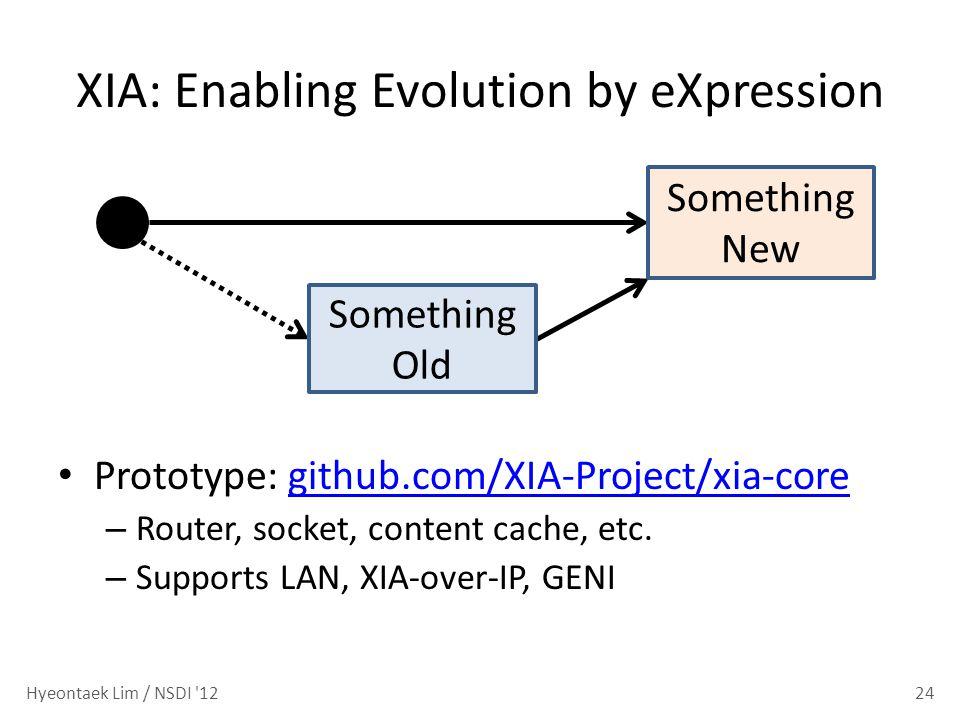 Prototype: github.com/XIA-Project/xia-coregithub.com/XIA-Project/xia-core – Router, socket, content cache, etc. – Supports LAN, XIA-over-IP, GENI XIA:
