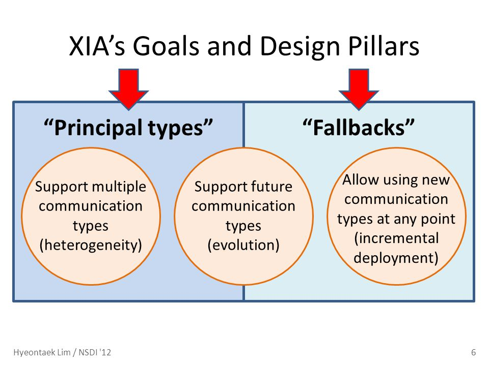 XIAs Goals and Design Pillars 6 Support multiple communication types (heterogeneity) Support future communication types (evolution) Allow using new communication types at any point (incremental deployment) Principal typesFallbacks Hyeontaek Lim / NSDI 12