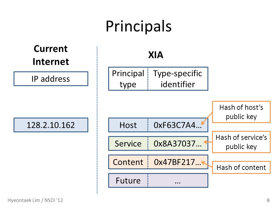 Principals 8 128.2.10.162 Current Internet XIA IP address Host0xF63C7A4… Principal type Type-specific identifier Service0x8A37037…Content0x47BF217…Future… Hash of hosts public key Hash of content Hash of services public key Hyeontaek Lim / NSDI 12