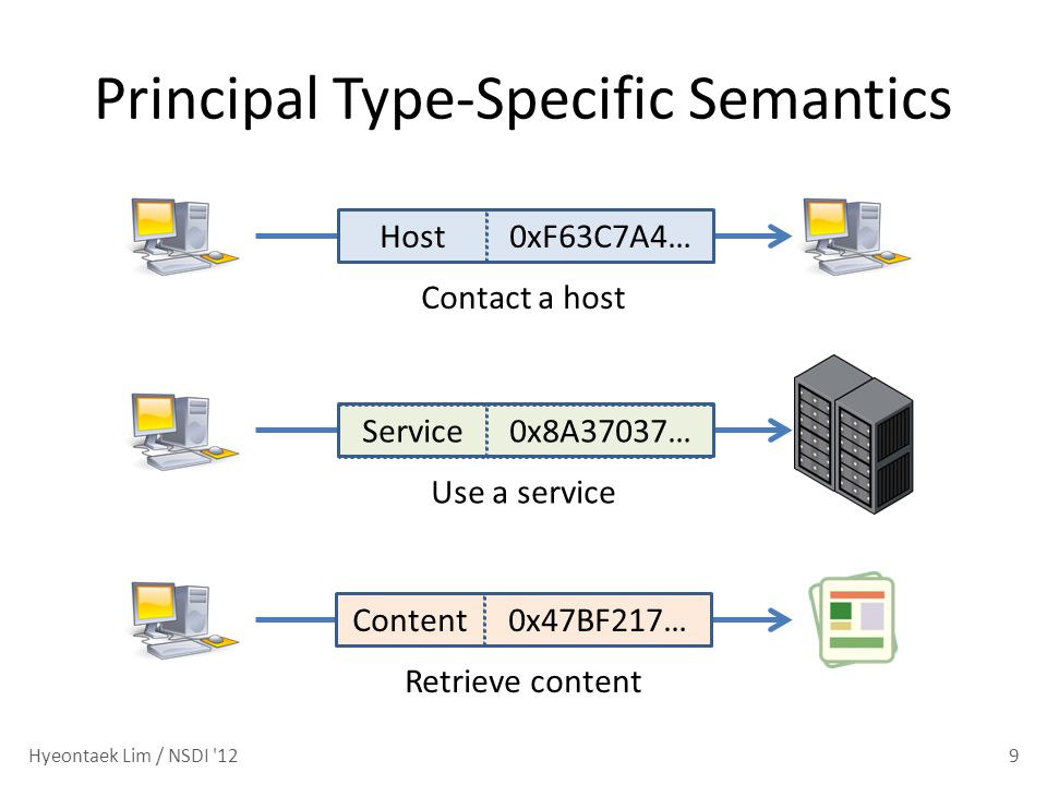 Principal Type-Specific Semantics 9 Contact a host Use a service Retrieve content Host0xF63C7A4…Service0x8A37037…Content0x47BF217… Hyeontaek Lim / NSD