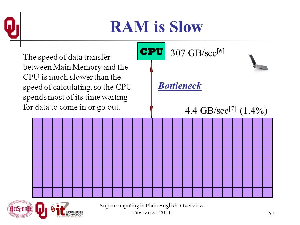Supercomputing in Plain English: Overview Tue Jan 25 2011 57 RAM is Slow CPU 307 GB/sec [6] 4.4 GB/sec [7] (1.4%) Bottleneck The speed of data transfer between Main Memory and the CPU is much slower than the speed of calculating, so the CPU spends most of its time waiting for data to come in or go out.