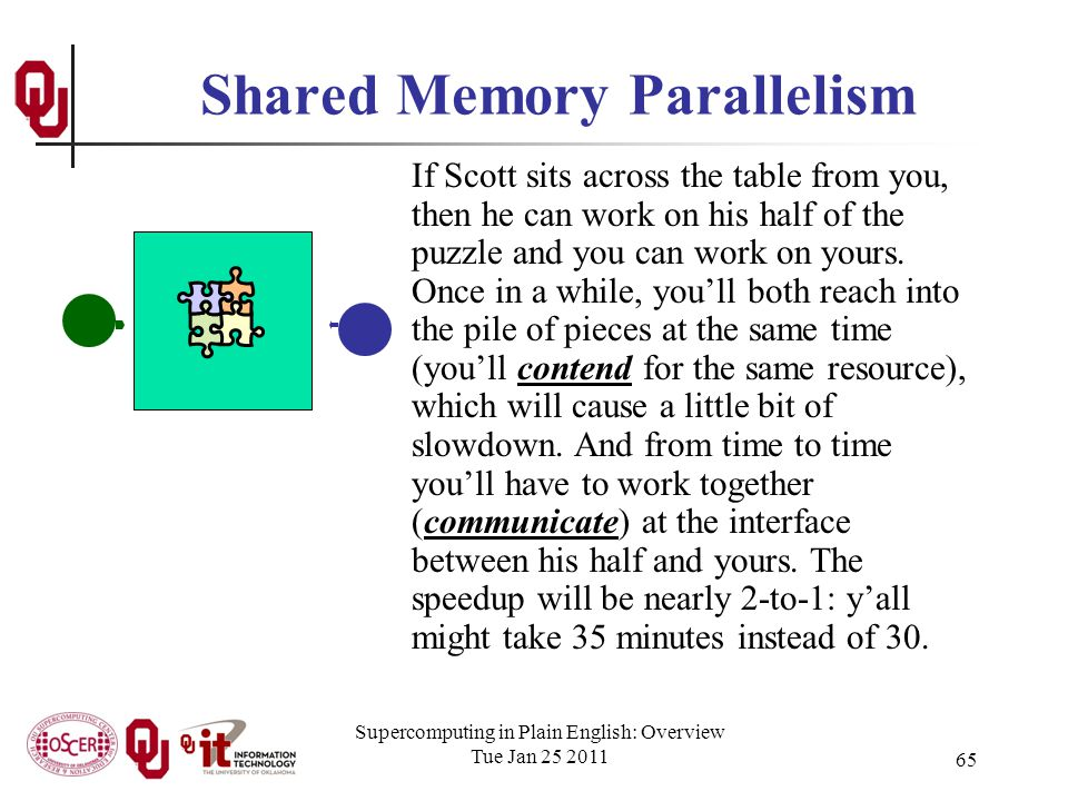 Supercomputing in Plain English: Overview Tue Jan 25 2011 65 Shared Memory Parallelism If Scott sits across the table from you, then he can work on his half of the puzzle and you can work on yours.