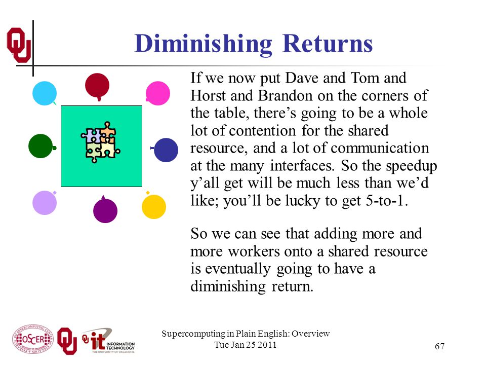 Supercomputing in Plain English: Overview Tue Jan 25 2011 67 Diminishing Returns If we now put Dave and Tom and Horst and Brandon on the corners of the table, theres going to be a whole lot of contention for the shared resource, and a lot of communication at the many interfaces.