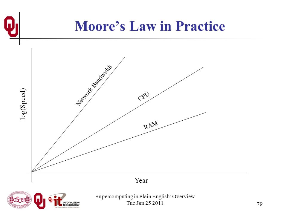 Supercomputing in Plain English: Overview Tue Jan 25 2011 79 Moores Law in Practice Year log(Speed) CPU Network Bandwidth RAM